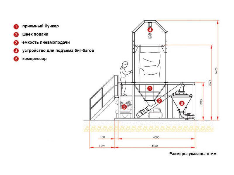Система подачи цемента из биг-бегов или мешков (фото 1)
